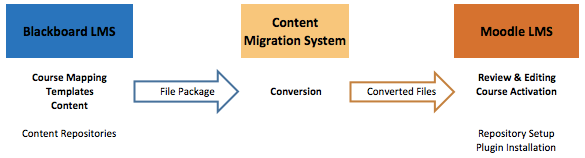 moodle course migration conversion LMS WebCT cost effective fast education edTech eLearning