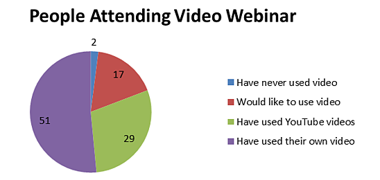 People attending video webinar graph