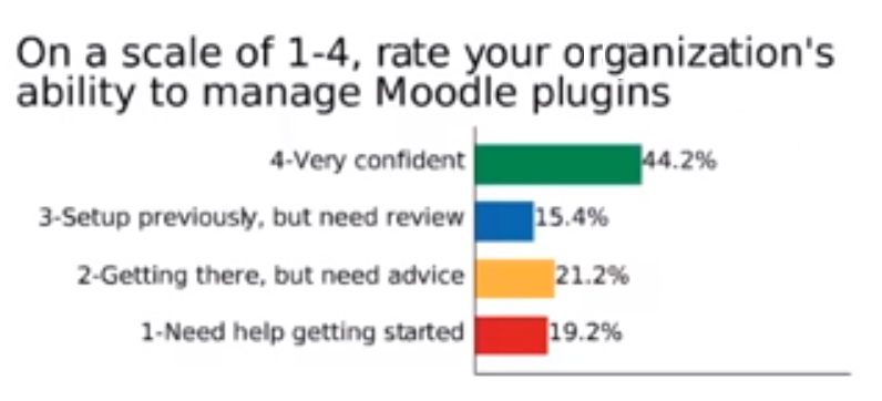 How well do you manage plugins