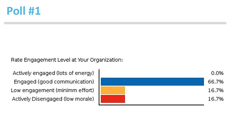 What is the engagement level at your organization? Poll result