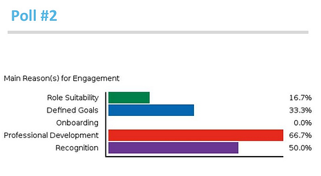 Main reasons for engagement? Poll results