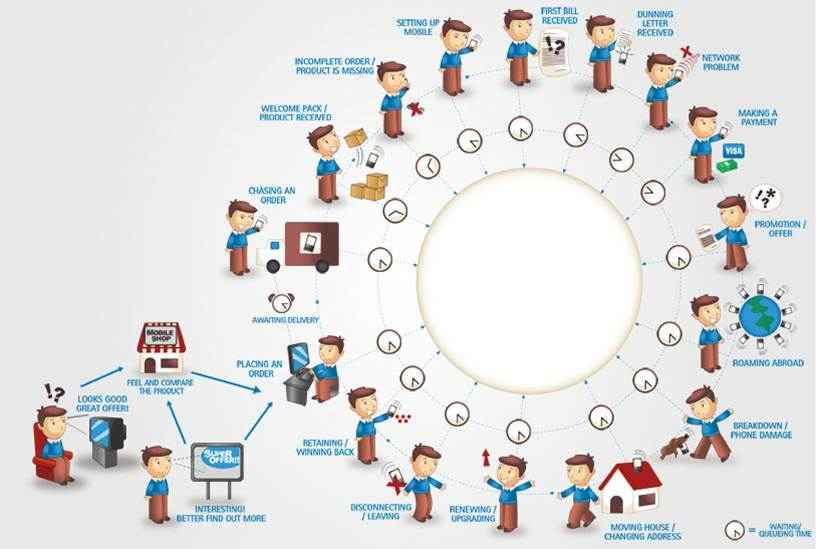 Journey Mapping For A Better Elearning Experience - Insurance customer journey map
