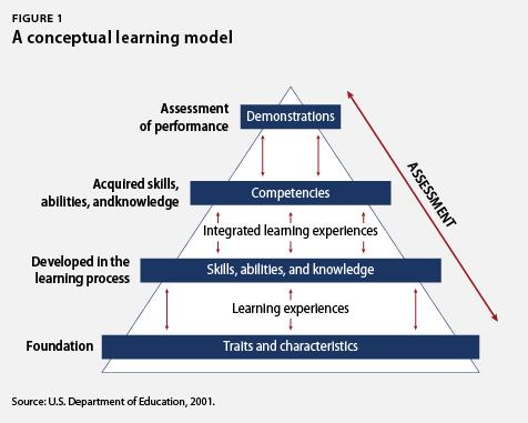 comp_based_education_chart1