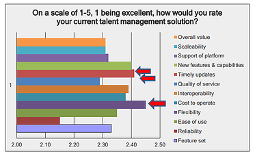 talent management solution