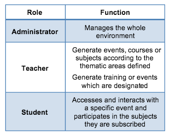 Roles such as administrators, teachers and students use LMS in their everyday learning.
