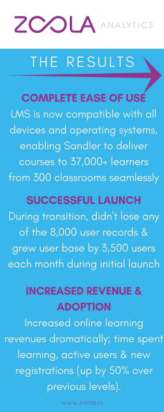 The Results: (1) Complete Ease of Use - LMS is now compatible with all devices and operating systems, enabling Sandler to deliver courses to 37,000+ learners from 300 classrooms seamlessly | (2) Successful Launch - During transition, didn't lose any of the 8,000 user records & grew user base by 3,500 users each month during initial launch | (3) Increased Revenue & Adoption - Increased online learning revenues dramatically; time spent learning, active users & new registration (up by 50% over previous levels).