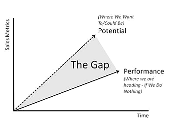 Skill-Gap-Analysis-Company-Potential-and-Actual-Standing-in-Market-Blog
