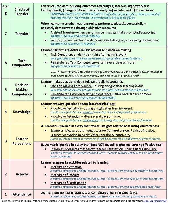 The Learning Transfer Evaluation Model Thalheimer (https://www.worklearning.com/wp-content/uploads/2018/02/Thalheimer-The-Learning-Transfer-Evaluation-Model-Version-12.pdf)