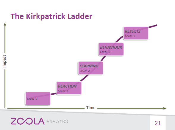 graph showing kirkpatrick ladder in reference to learning analytics which the 4 levels is in a S-curve