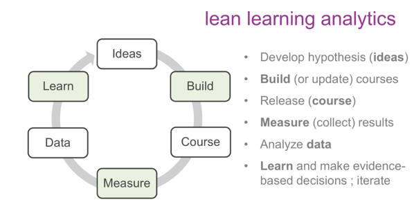 lean learning analytics: ideas, build, course, measure, data, learn
