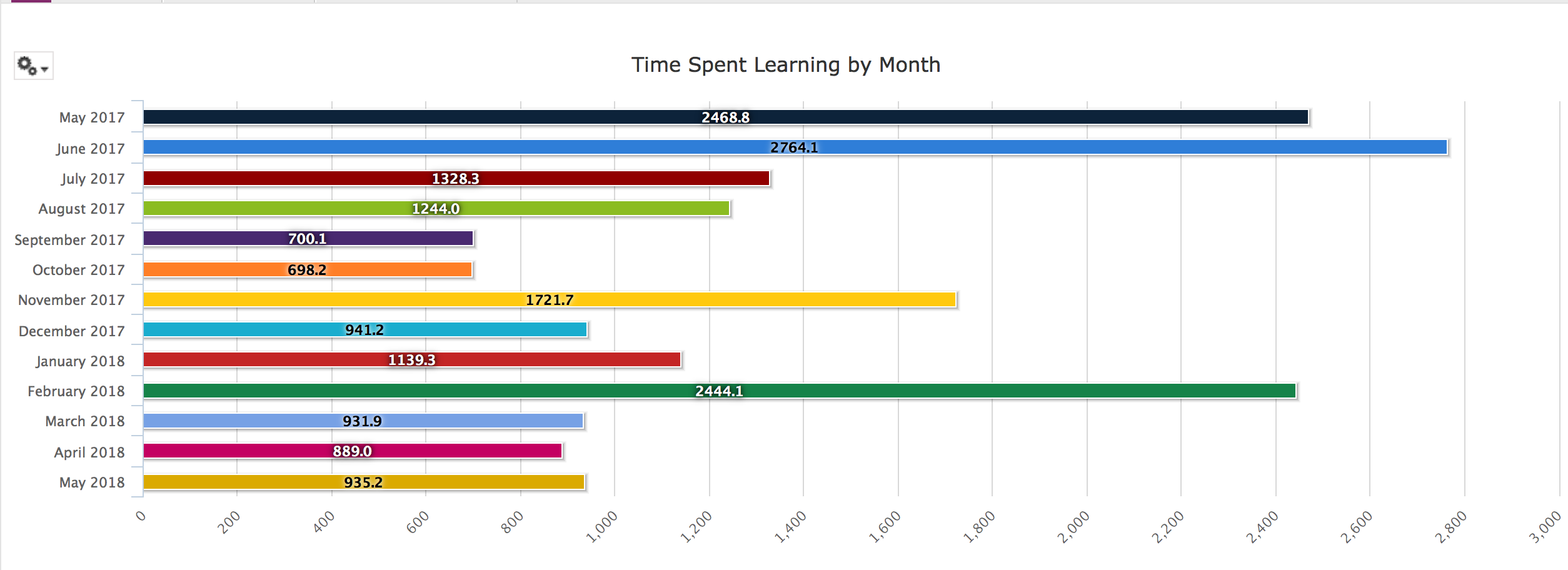 horizontal bar graph showing time spent learning by month